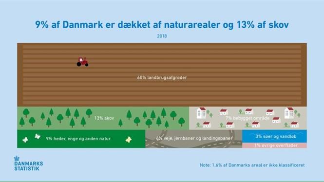 Fordelingen af Danmarks areal