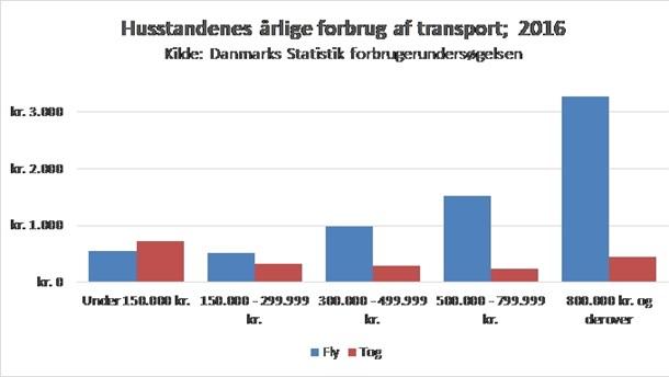 Danskernes Transportforbrug 2016