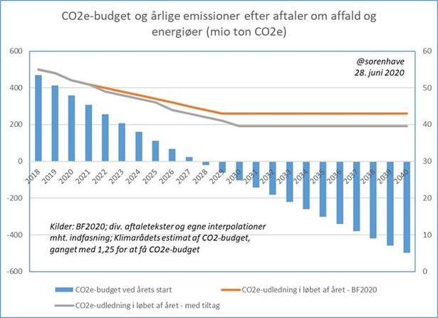 Årlige emissioner vs CO2-budget